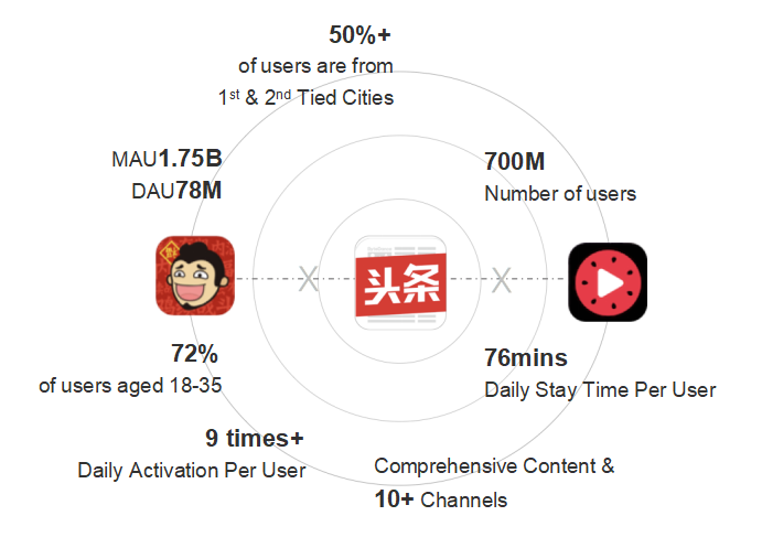 Image from Free Report by Mobvista & GameAnalytics: How to Launch Mobile Games in China