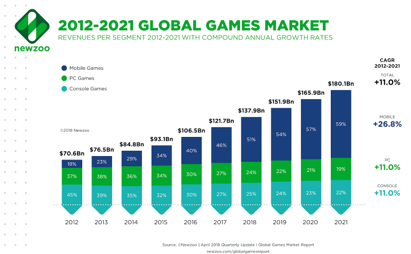 2012-2021-global-games-market-800x495.pn