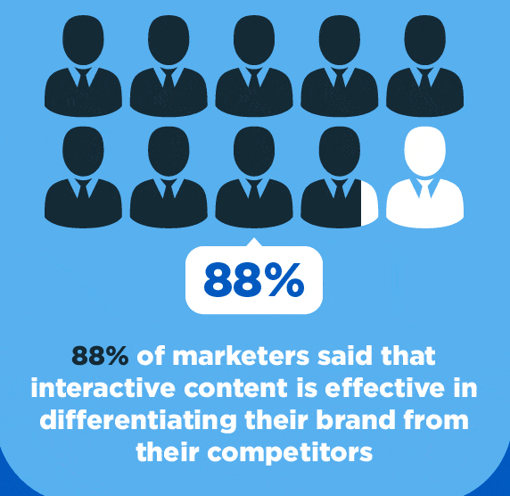 Why interactive ads make sense for advertisers?
