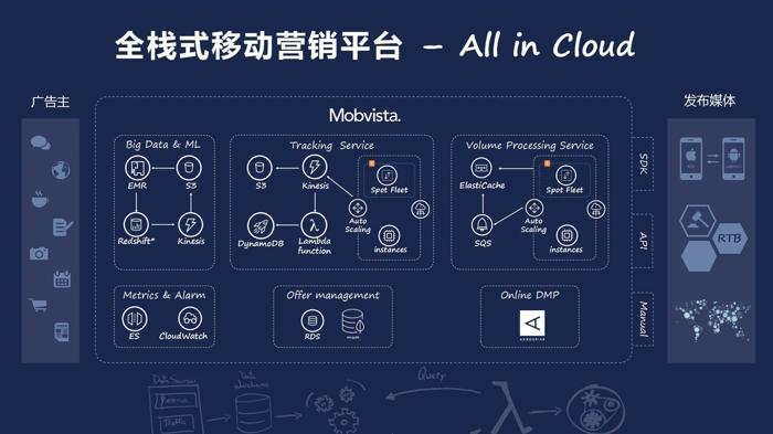 mobvista AI icloud