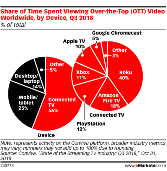 Four Things We Learned about Mobile Video Advertising