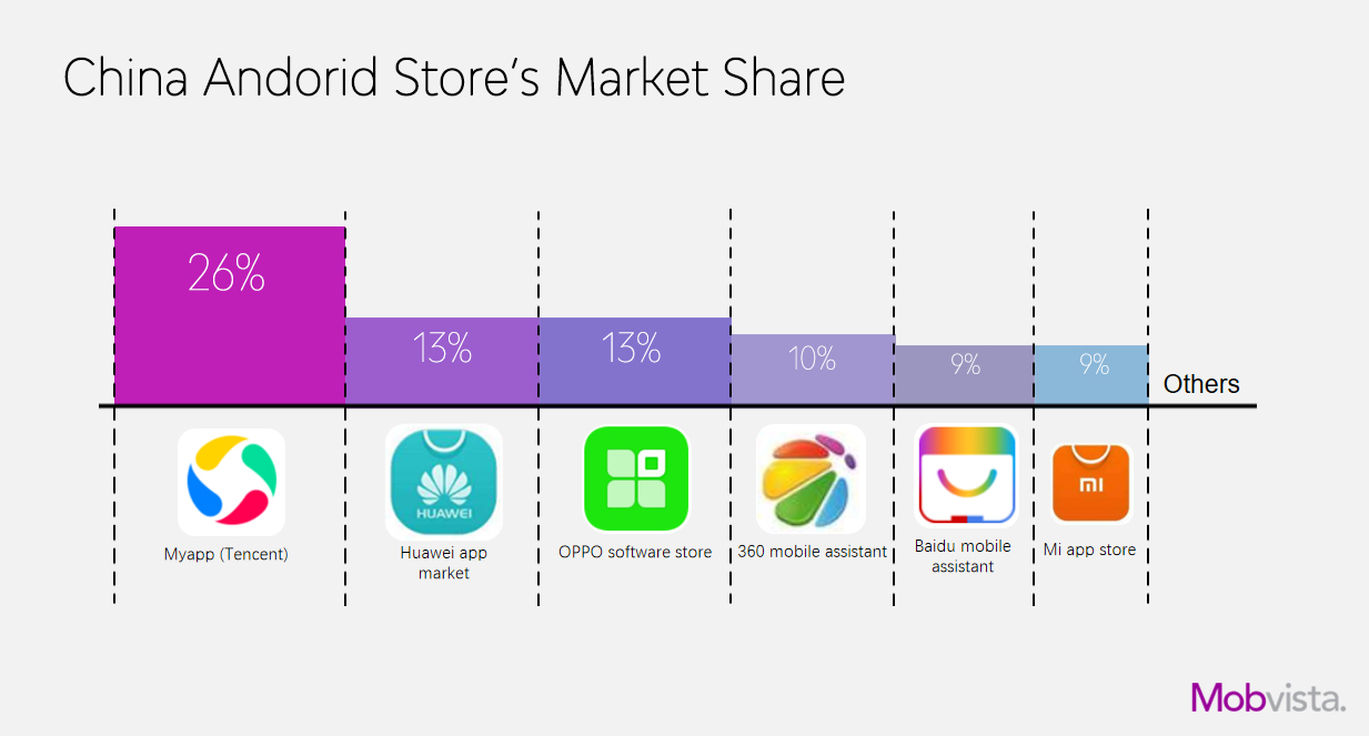 A Breakdown of The Android Market in China - Mobvista