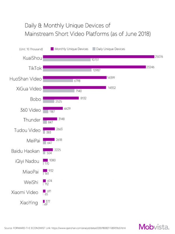 Daily & Monthly Unique Devices of Mainstream Short Video Platforms (as of June 2018)