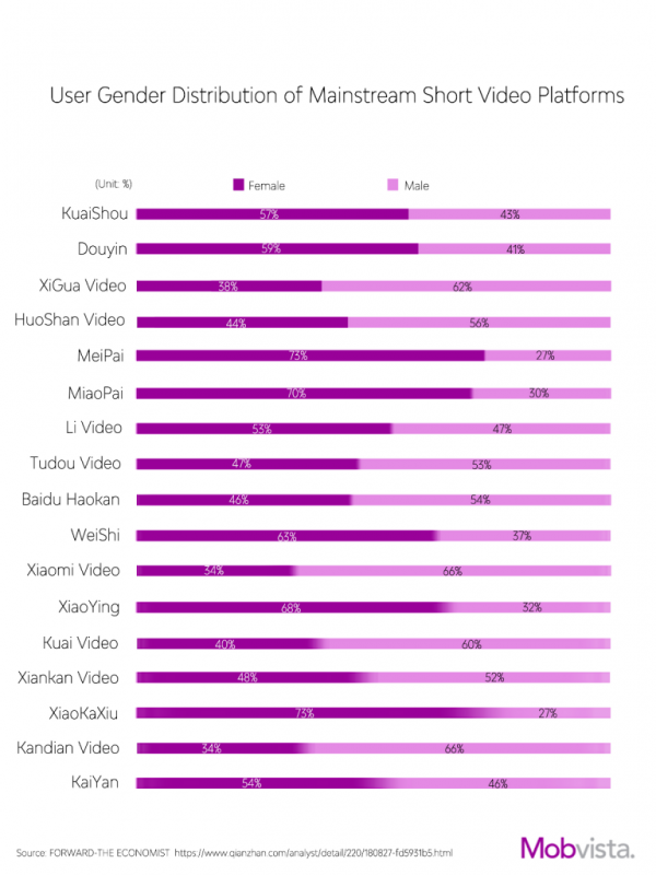 User Gender Distribution of Mainstream Short Video Platforms