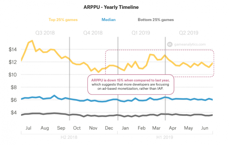 ARPPU yearly timeline GameAnalytics Mobile Game Benchmark Report 2019