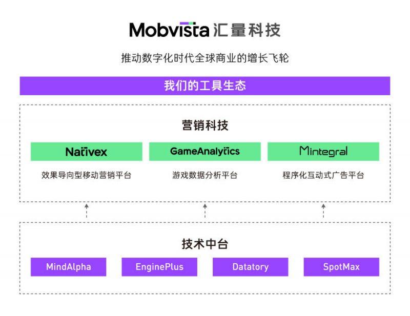mobvista工具生态系统