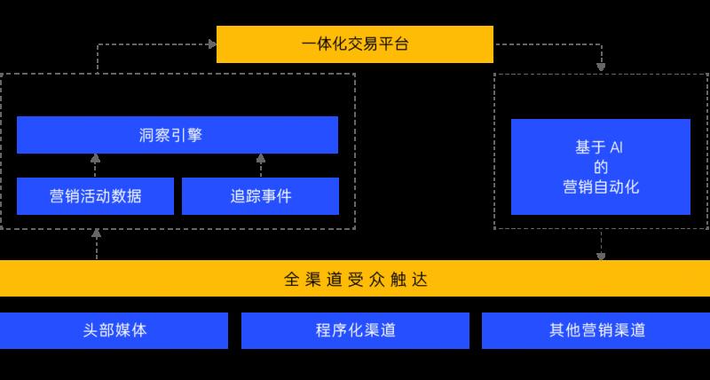 nativex云营销平台