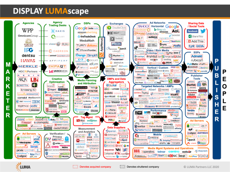 market map by LumaPartners