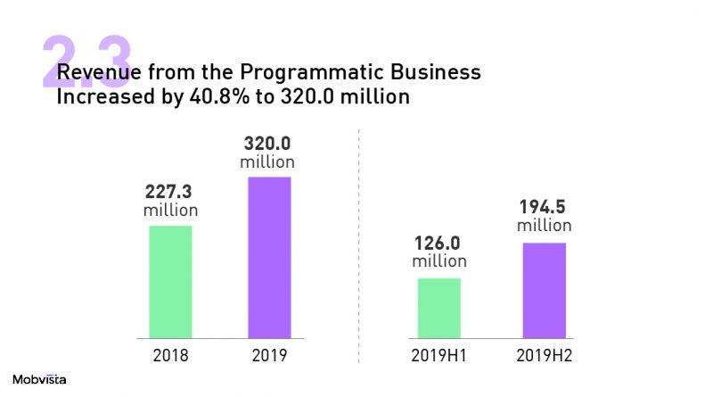2019mobvista financial report