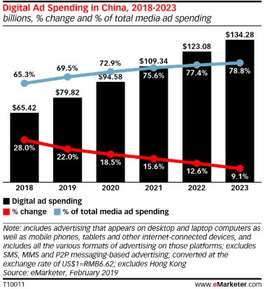 Digital Ad Spending in China, 2018-2023