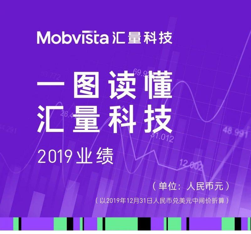 汇量科技2019年财报