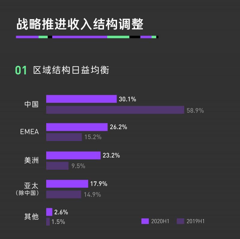 2020H1一图解读-中文版5