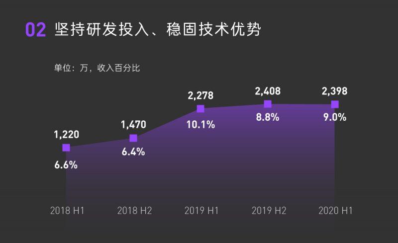 2020H1一图解读-中文版8