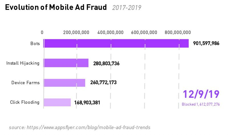 Evolution of Mobile Ad Fraud
