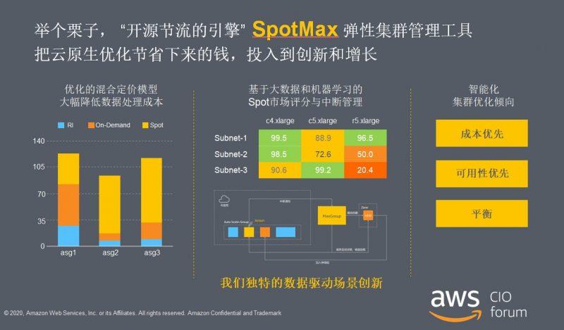 AWS CIO Forum,Spotmax,Mobvista