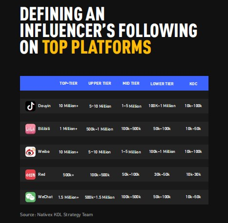 Influencer on top platforms, mobvista