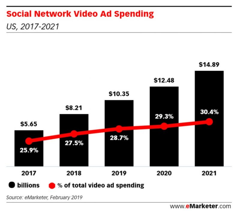 Social Network Video Ad Spending, Mobvista