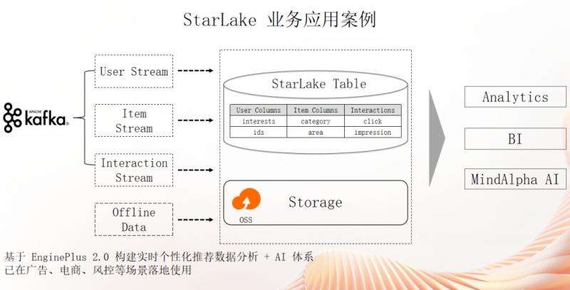 Starlake 业务应用实例, Mobvista